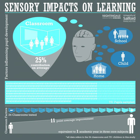 sensory impact on learning infographic